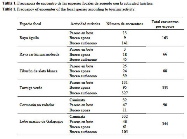 Hvenegaard propone un modelo basado en el analisis de las actividades ecoturisticas