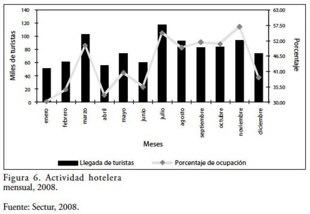 Carballo establece que la evolución del ecoturismo en México ha procedido de manera lenta,pasiva y gradual.