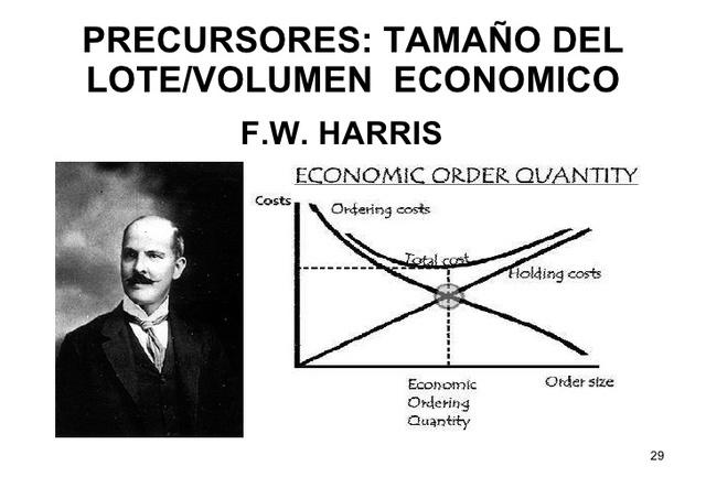 Tamaño del lote económico