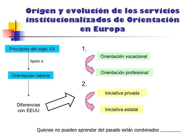 Evolución Histórica de la Orientación en España