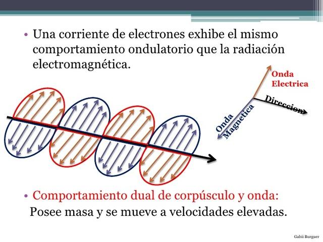 Comportamiento dual del electron