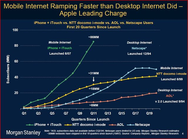 The internet Growth
