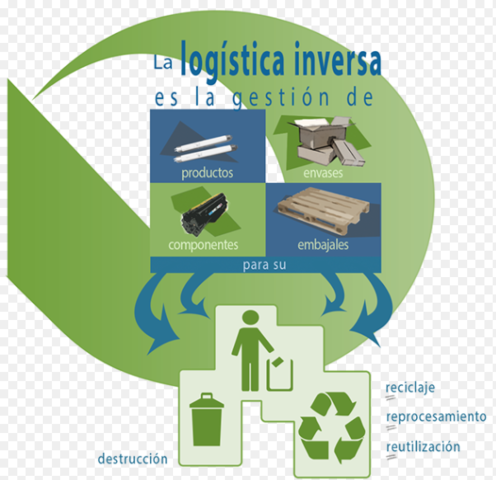 Nacimiento de la Logística Inversa.
