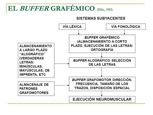 TIPOS MAS IMPORTANTES DE ESCRITURA ACTUAL
