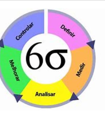 Control de Calidad (Seis Sigma)