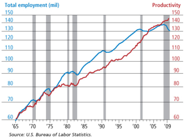 The comeback US economy