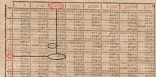 Publicación de la primera tabla de logaritmos