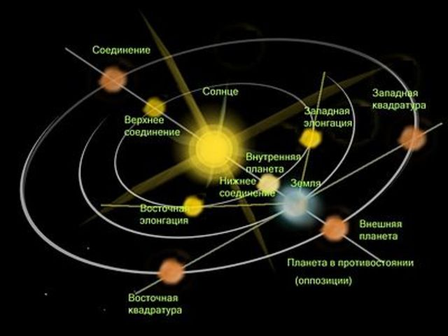 Открытие движения Солнца среди звезд.