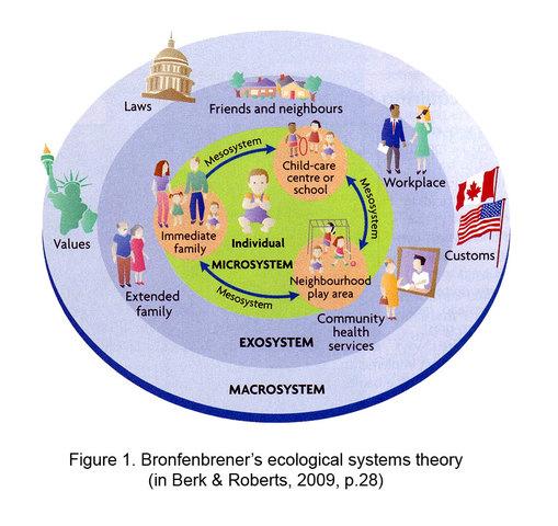Definición 1: Ecología del desarrollo Humano