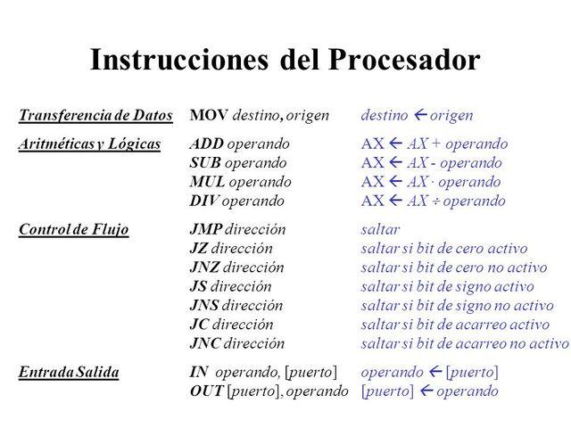 Instrucciones del procesador.