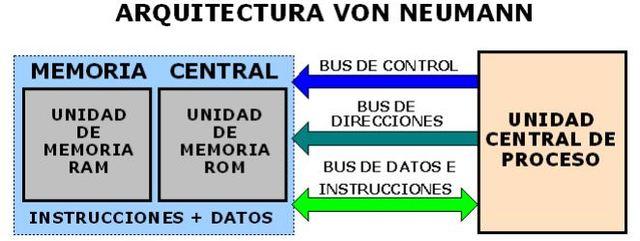 Arquitectura de Von Neumann.