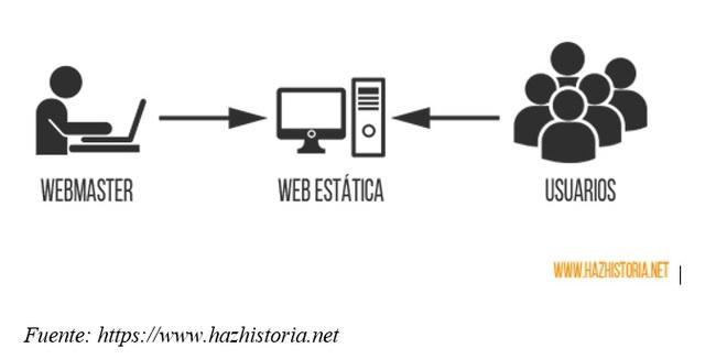 Década de los 60s: Surgimiento de la WEB 1.0