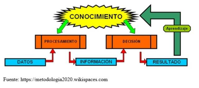 Se acuña el término Objeto de Conocimiento (OC)