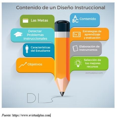 Se acuñó el término Objeto de Aprendizaje (OA)