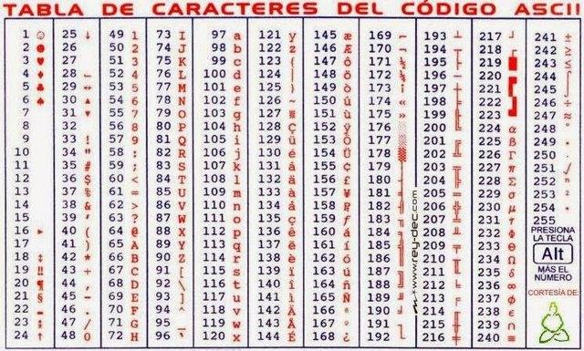 Creacion Codigo ASCII (Código Americano Estándar para Intercambio de Información).