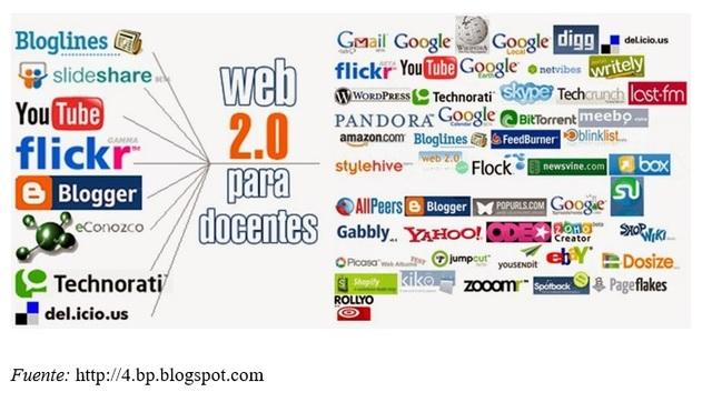 Inicia el auge de la WEB 2.0