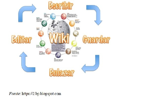 Auge de wiki