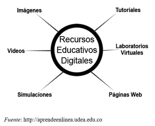 Algunos ejemplos de Recursos Educativos Digitales: