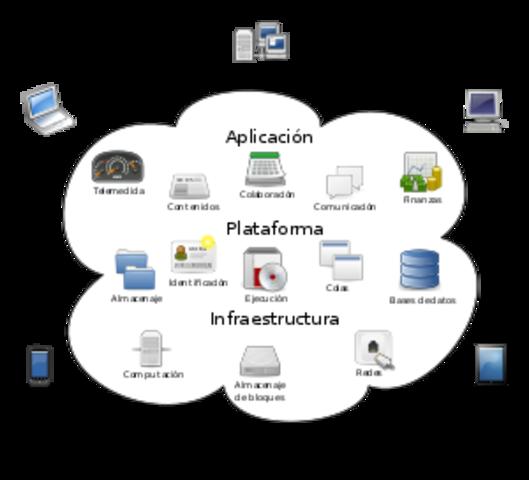 Programación en la nube