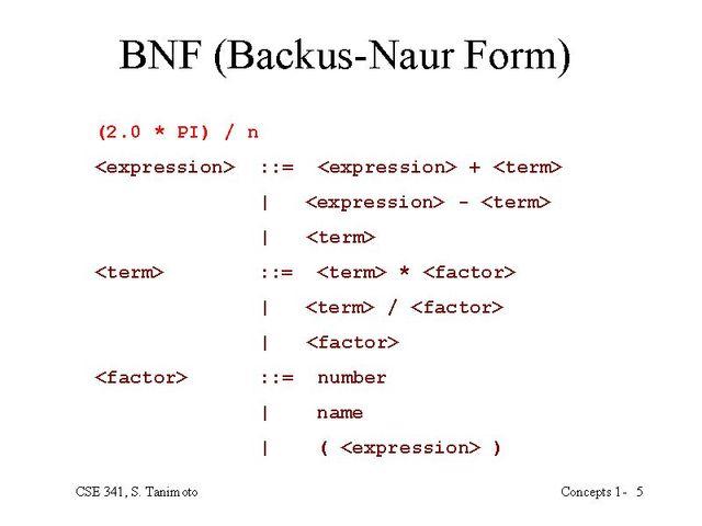Notación de Backus-Naur