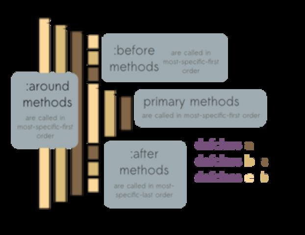 CLOS (Common Lisp Object System)