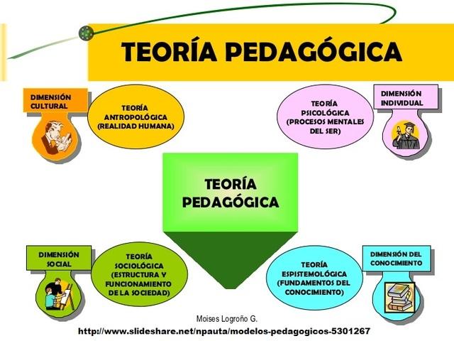 Teoría Pedagógica.