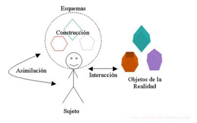Teoría del Aprendizaje Significativo vs Teoría de los Campos Conceptuales.