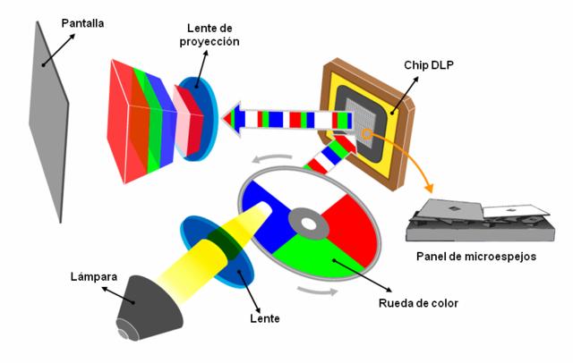 Tecnología LCD y DLP