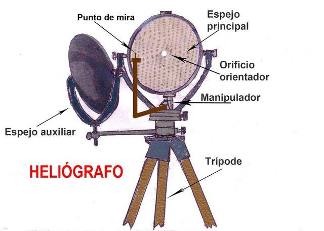 La heliografia