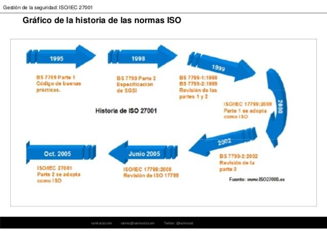 Estándar ISO 27001