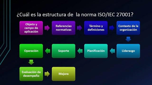 ESTRUCTURA DE LA NORMA  ISO/IEC 27001