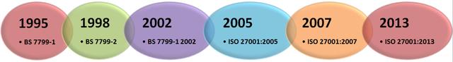 ORIGEN E HISTORIA DE LA ISO 27001