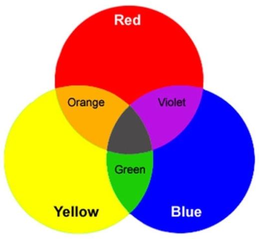 3 color receptors