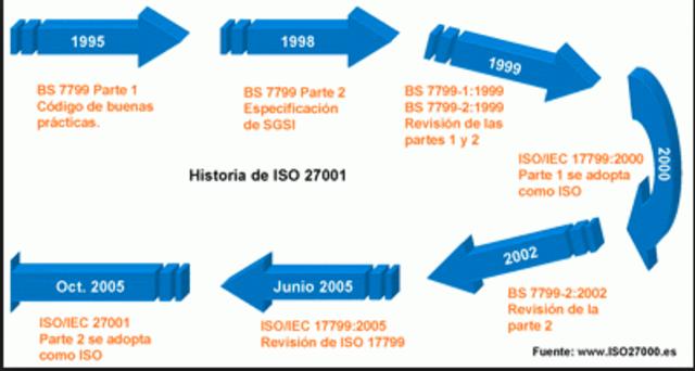 Esquema BS 7799-2