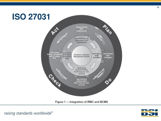 ISO/IEC 27031