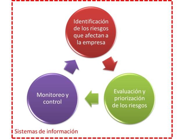 Publicacion de ISO 27001:2005