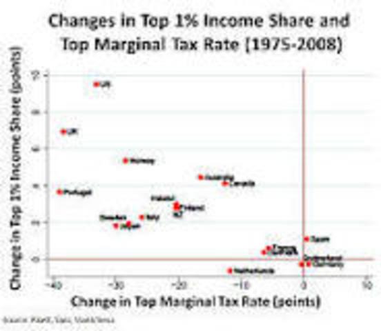 Side Supply Economics (Reaganomics)
