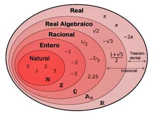 Historia de los Números Reales(Definición)