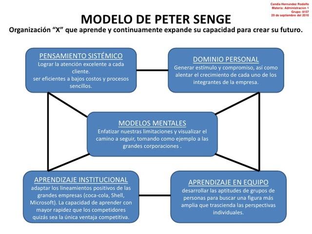 """Organizaciones que aprenden, """"Peter Senge"""""""