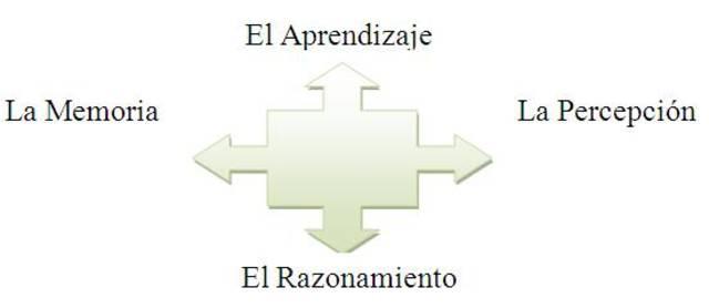 Mecanismos básicos del desarrollo cognitivo. Jean Piaget
