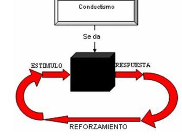 Procesos básicos: Condicionamiento operante