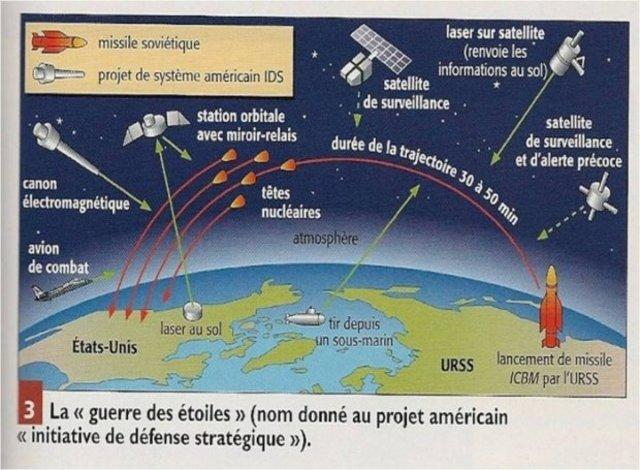 Programme IDS (Initiative de Défense Stratégique), dit « Guerre des Etoiles »