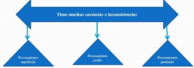Modelo de los niveles de procesamiento: Moscovitch y Craik