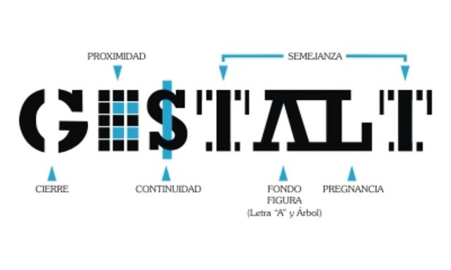Teoría Gestalt: Forma, Figura o configuración