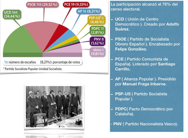 Las primeras elecciones democráticas.