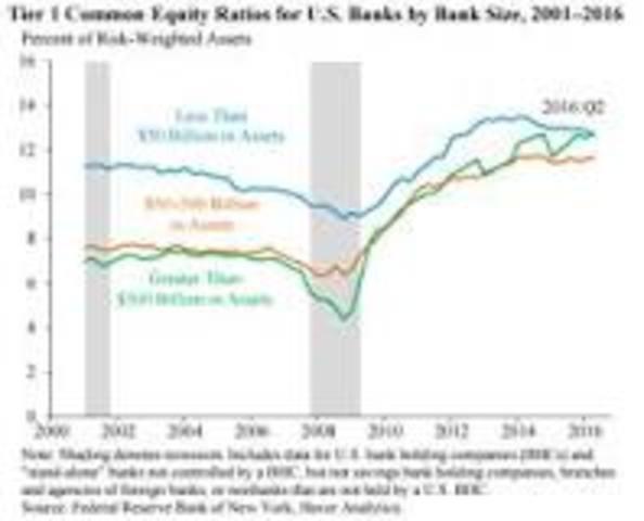 Dodd-Frank Act