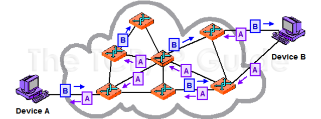 RAND publishes a report describing a network that divided messages into segments, travelling independently