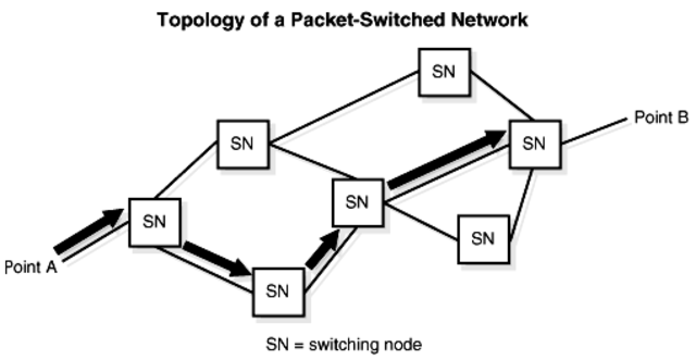 - Donald Davies coined the term packet switching