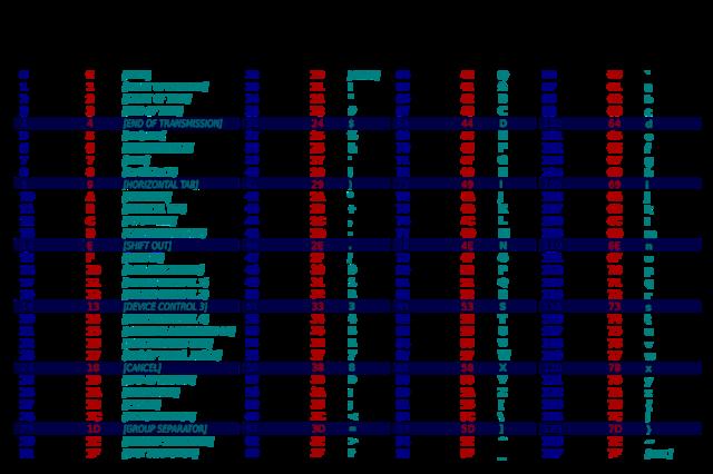 Evolución ASCII