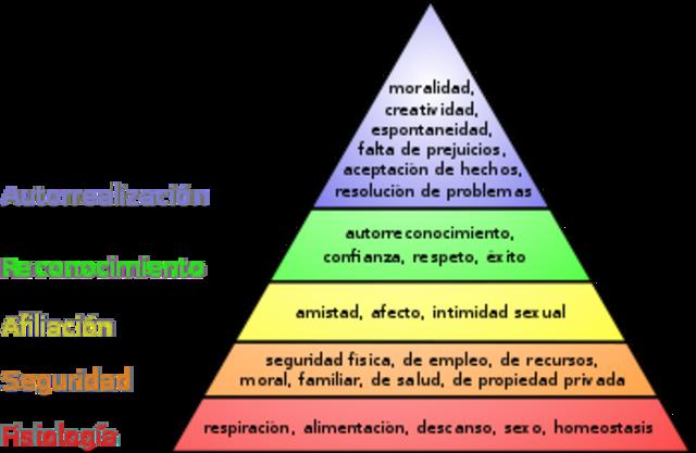 Maslow: Jerarquía de necesidades